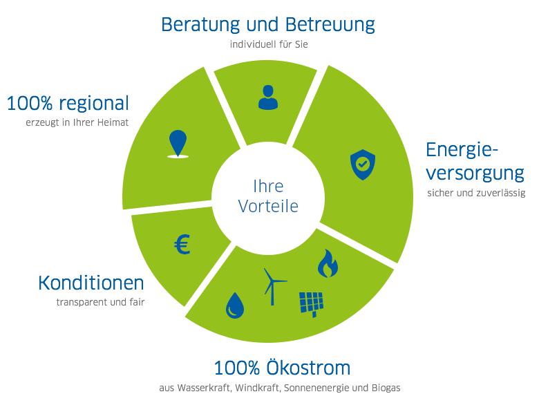 Geschäftskunden - NatürlichEnergie Eifel – Mosel – Hunsrück GmbH